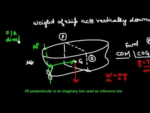 Ship Stability _Introduction to Centre of gravity (COG) of ship