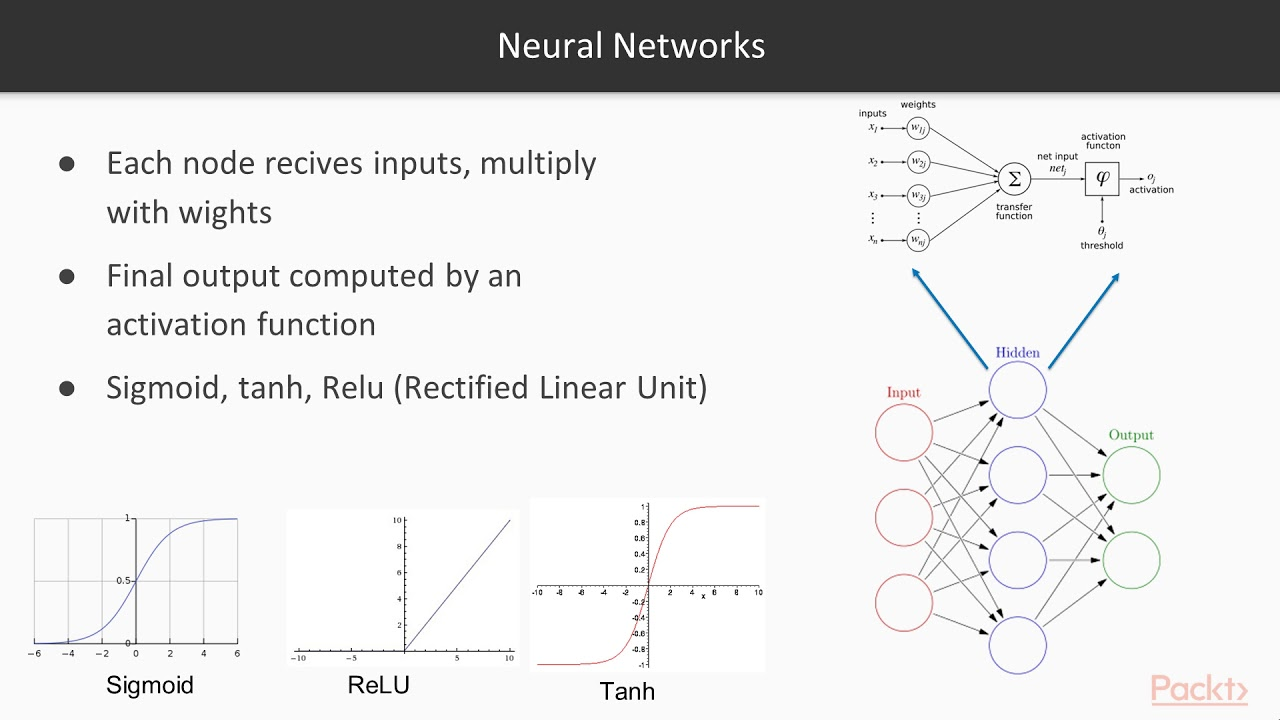 Object Detection and Recognition Using Deep Learning in OpenCV: Get Started  Neural N/T|packtpub com