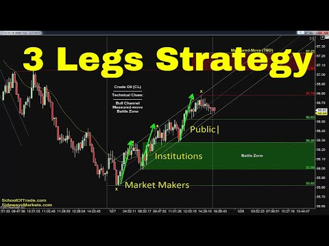 Three Leg Trading Strategy | Crude Oil, Emini, Nasdaq, Gold & Euro
