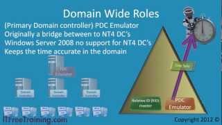 MCITP 70-640: Operation Master Roles