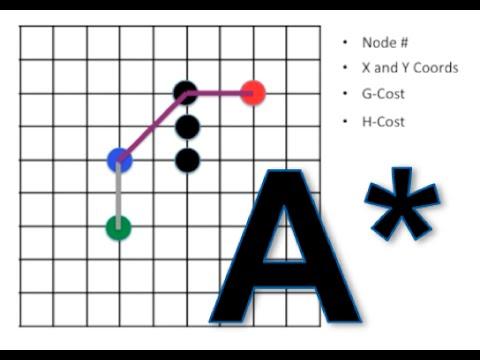 Path Finding Algorithm [A* Algorithm]
