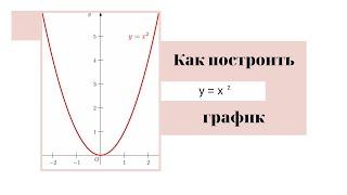 Построить график функции y=x2. Парабола.