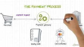 What is a merchant account and why do you need one?