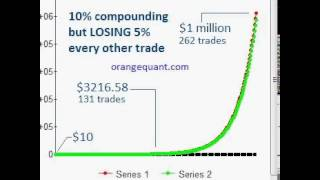 Compounding $10 to $1 million in 524 Trades