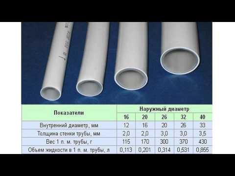 Размеры металлопластиковых труб