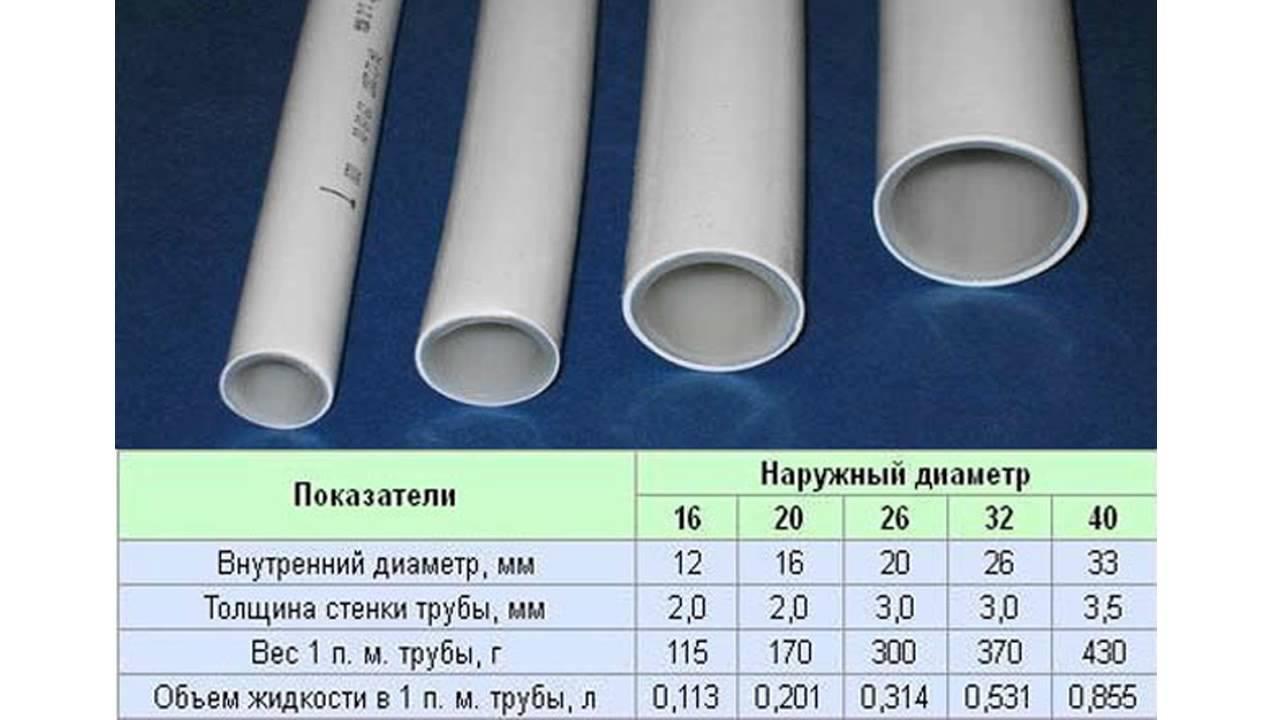 Металлопластиковые трубы по доступным ценам топ 10 в украине! В интернет магазина бойлер. Юа ☎ звоните (044) 391-21-13. Низкие цены на весь.