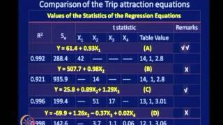Mod-04 Lec-13 Modal Split Analysis
