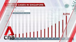 COVID-19 update, April 20: Singapore reports record 1,426 new cases