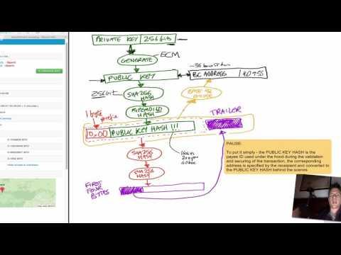 Blockchain/Bitcoin for beginners 8: Bitcoin addresses, public key hash, P2PKH transactions