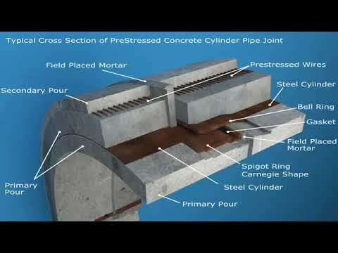 Prestressed concrete cylinder pipe (PCCP) - Pure Technologies