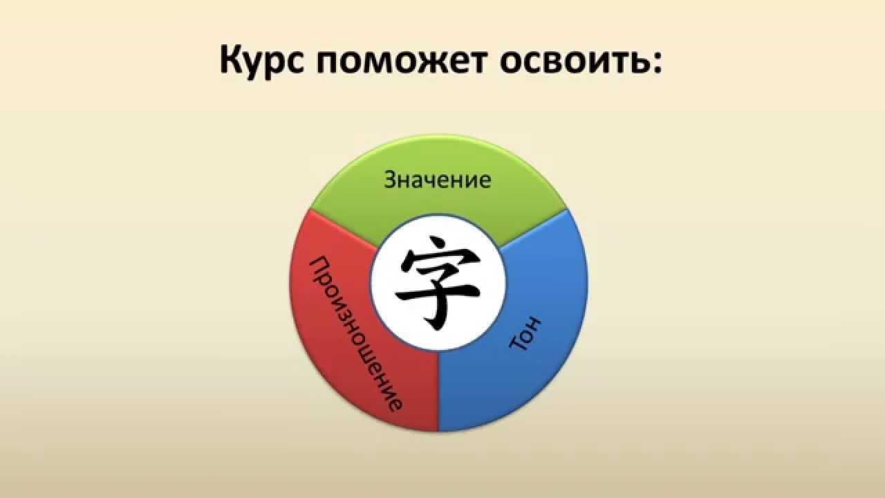 Мнемонический курс китайского языка. Урок 1 - YouTube