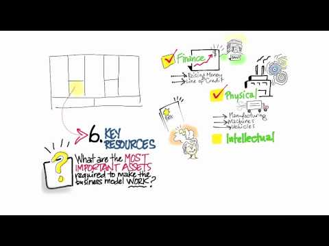 Business Model Canvas Key Resources - How to Build a Startup 18,739회