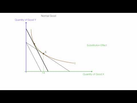 Example Income and Subsitution Effects For Normal and Inferior  Goods