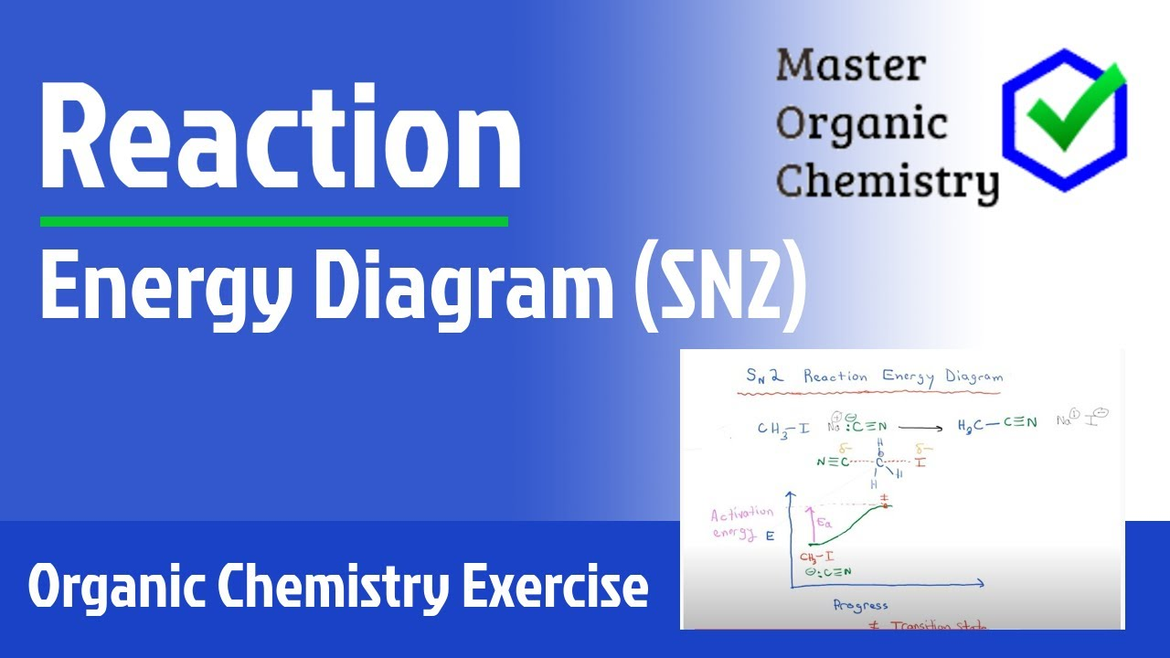 Reaction Energy    Diagram     SN2   YouTube