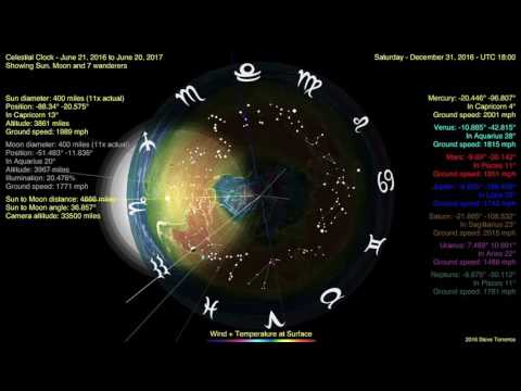 Flat Earth Celestial Clock v3 (Sun, Moon 7 wanderers) 1 yr in 9 minutes