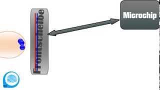 Wie funktioniert ein Touchscreen? - Schlauer in 60 Sekunden!
