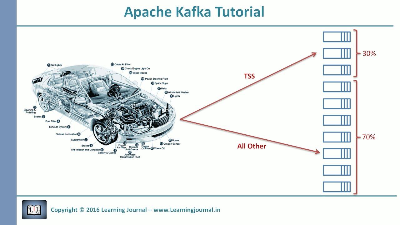 Apache Kafka Custom Partitioner - Learning Journal