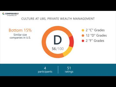 Working at UBS, Private Wealth Management - May 2018