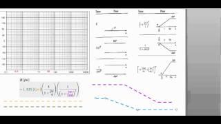 Diagrama de Bode de fase