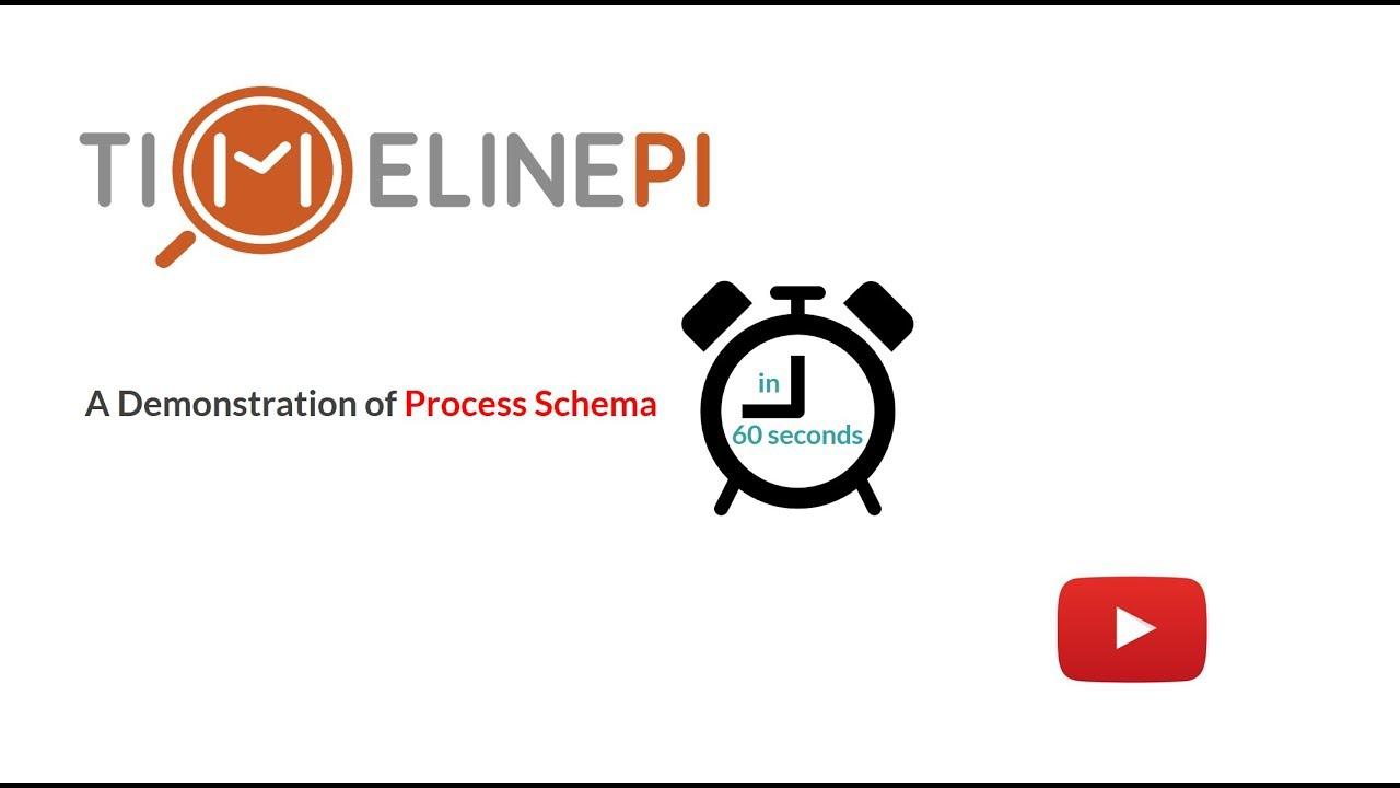 Robotic Process Automation — TimelinePI