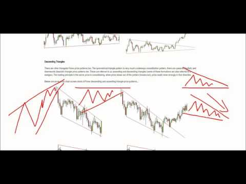 Forex 101 - Price Action Basics #9 - Consolidation Price Patterns