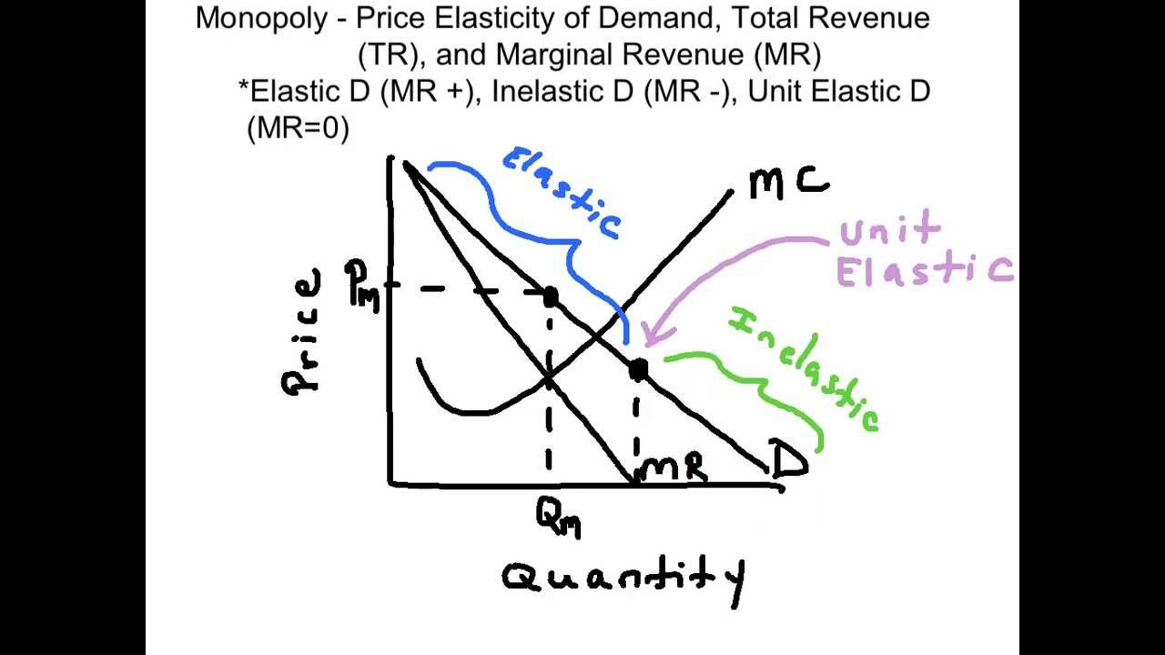 elasticity of demand  u0026 marginal revenue