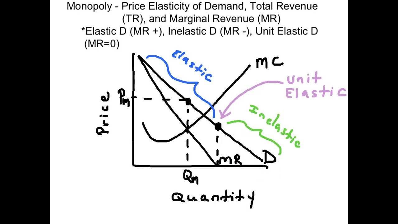 diagram of monopoly