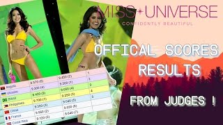 Video Miss Universe 2011 Official Score Results from Judges download MP3, 3GP, MP4, WEBM, AVI, FLV Agustus 2018