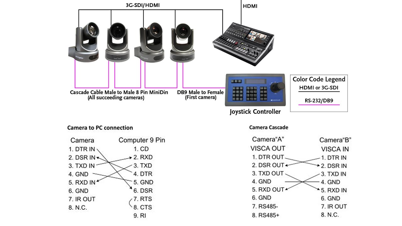 Ip Camera Cat5 Wiring Diagram Simple Guide About Security Rj11 Images Gallery Rs 232 Vs 485 Control Cabling Db9 And 422 Explained