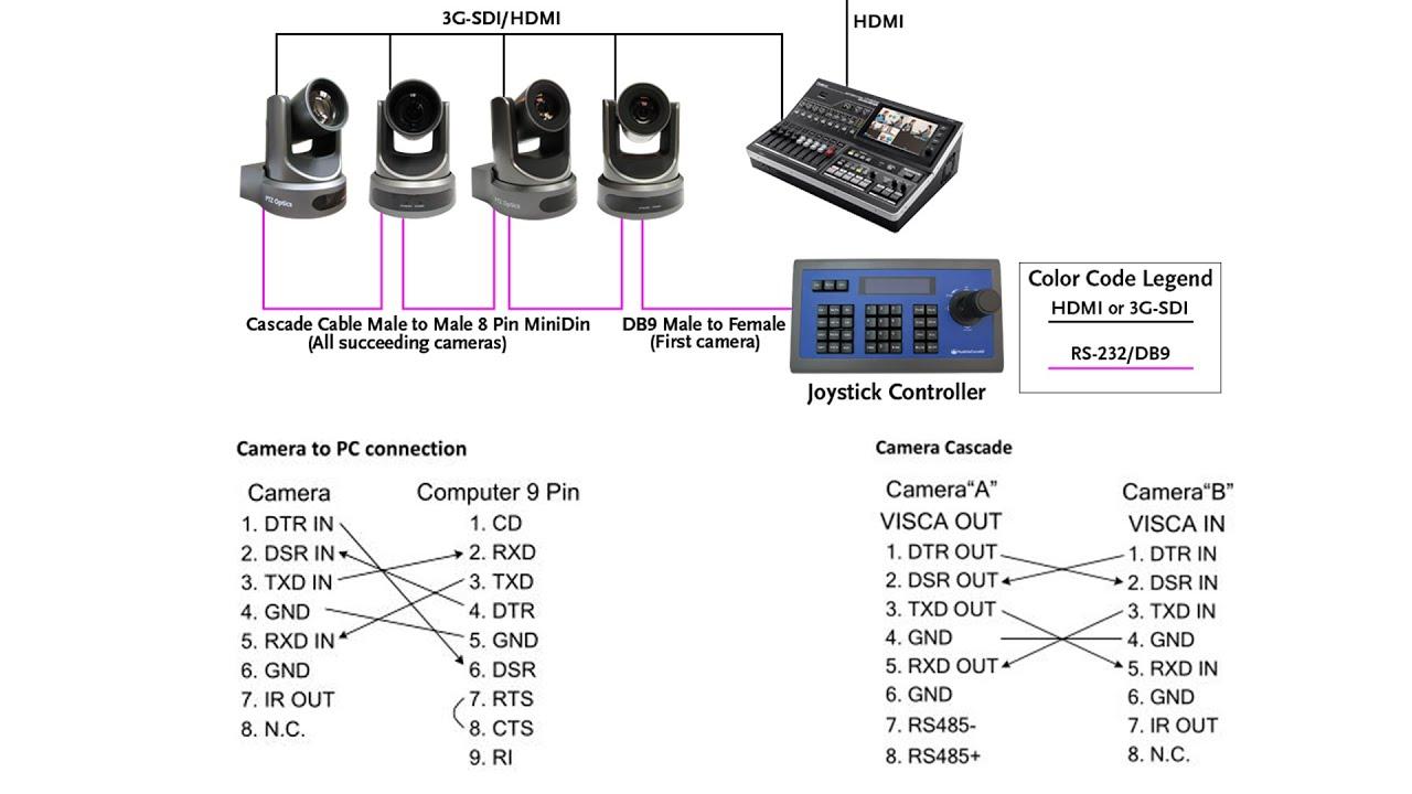rj12 cat5 wiring diagram 1995 dodge dakota rs 232 vs 485 control cabling db9 and 422 explained vlog 020