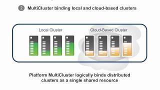 HPC Cloudbursting Demonstration
