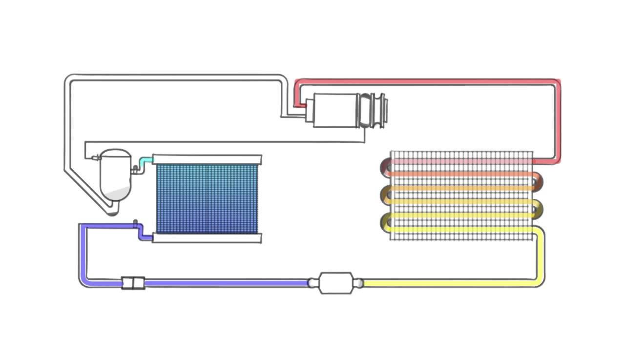 Toyota Of Plano >> Diagrama del sistema de aire acondicionado (Animación 2D ...