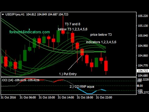 Download Viper Binary Options Trading Strategy For Mt4