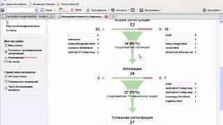 Видеоурок по Веб-аналитике сайта
