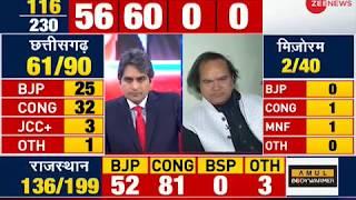 Result Breaking: Congress takes lead in Madhya Pradesh; BJP: 48, Congress: 50