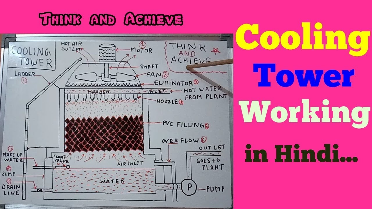 hight resolution of cooling tower working in hindi