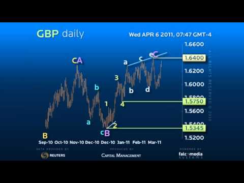 Daily ohlc forex strategy