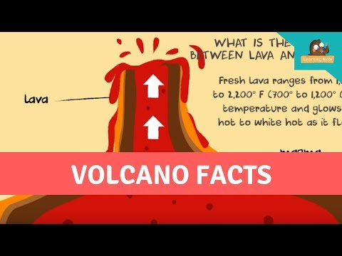 Volcano Facts for Kids - Fun Volcano Video for Kids-Information about Volcanoes-Facts and Causes