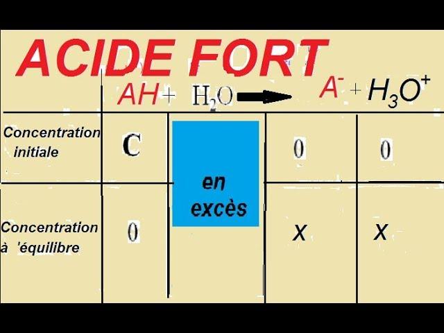 ACIDE FORT # ??? ??? : Calcule le PH