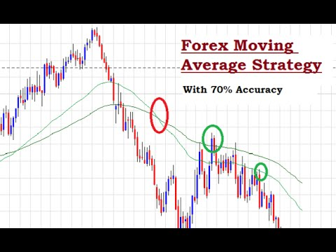 Most commonly used moving averages forex