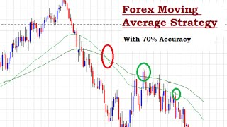 Forex Moving Average Strategy - Strategy for Forex Moving Averages and Crossovers