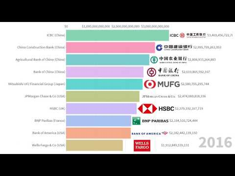 Top 10 Largest Banks In The World By Assets (2008-2019)