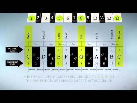 Fibonacci Sequence in Music  original theory