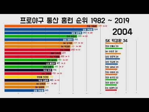 프로야구 통산 홈런 순위 1982 ~ 2019 시즌