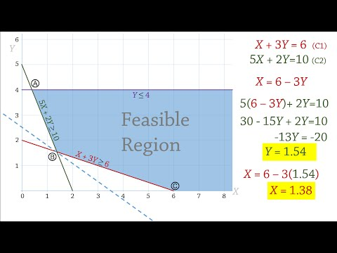 Linear Programming 2: Graphical Solution - Minimization Problem