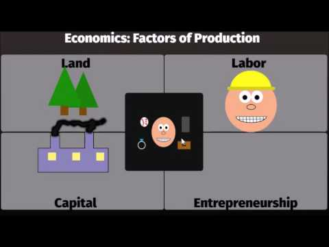 factors of production with examples