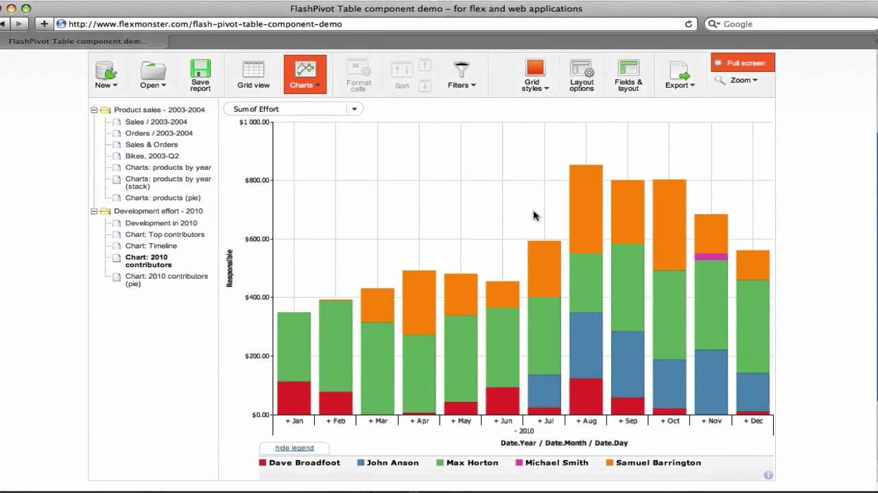 Flexmonster pivot charts drilldown also youtube rh