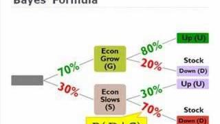 FRM: Bayes' Formula