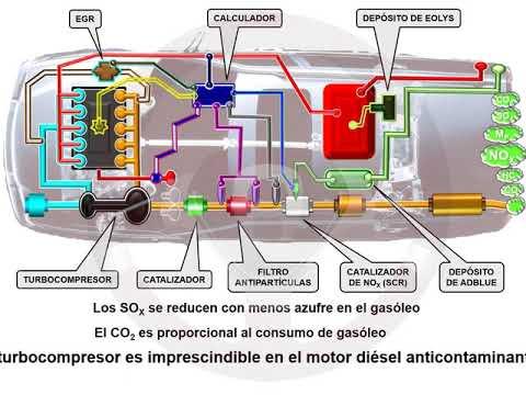 Contaminación gasolina y diésel (2/2)