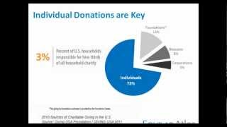 Major Gifts - Delivering the Highest ROI through Major Donor Fundraising Programs